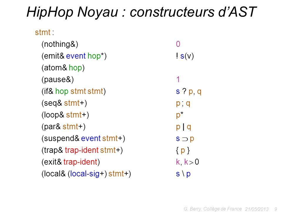 21/05/2013 9 G. Berry, Collège de France HipHop Noyau : constructeurs dAST stmt : (nothing&)0 (emit& event hop*)! s(v) (atom& hop) (pause&)1 (if& hop