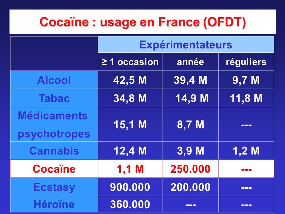 Expérimentateurs 1 occasionannéeréguliers Alcool42,5 M39,4 M9,7 M Tabac34,8 M 14,9 M11,8 M Médicaments psychotropes 15,1 M8,7 M--- Cannabis12,4 M3,9 M