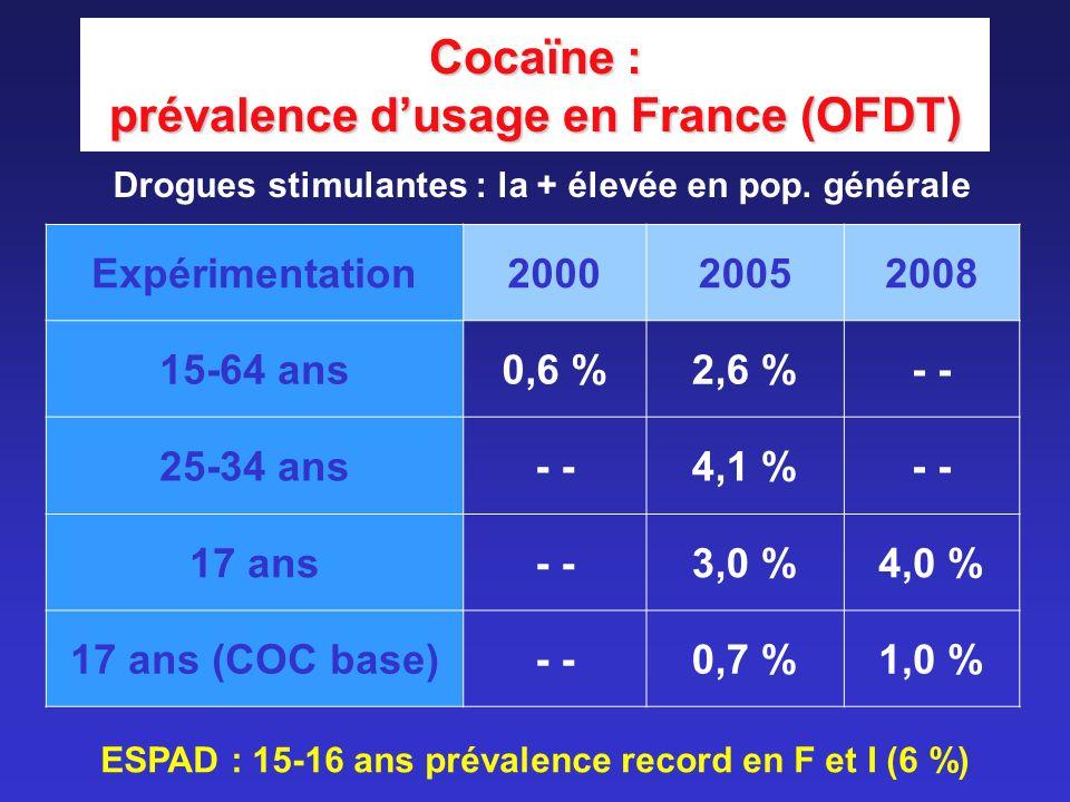 Cocaïne : prévalence dusage en France (OFDT) Drogues stimulantes : la + élevée en pop. générale Expérimentation200020052008 15-64 ans0,6 %2,6 %- 25-34