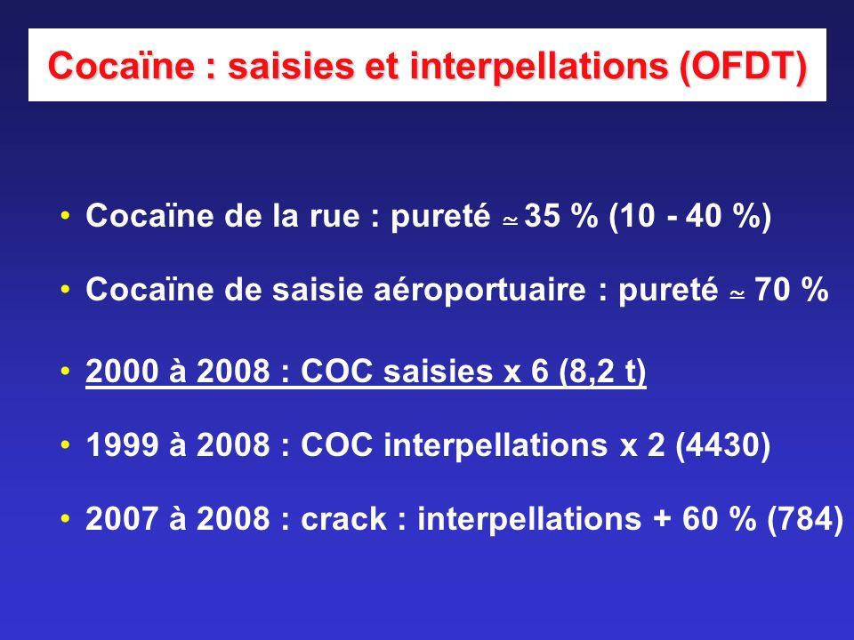 Cocaïne : saisies et interpellations (OFDT) Cocaïne de la rue : pureté 35 % (10 - 40 %) Cocaïne de saisie aéroportuaire : pureté 70 % 2000 à 2008 : CO