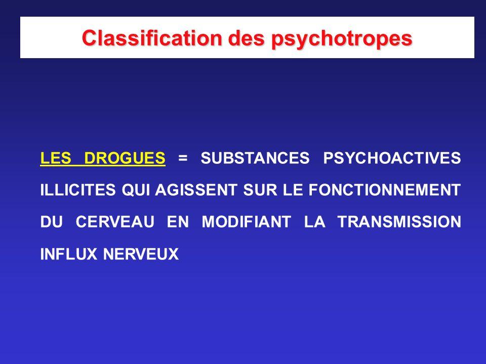 LES DROGUES = SUBSTANCES PSYCHOACTIVES ILLICITES QUI AGISSENT SUR LE FONCTIONNEMENT DU CERVEAU EN MODIFIANT LA TRANSMISSION INFLUX NERVEUX Classificat