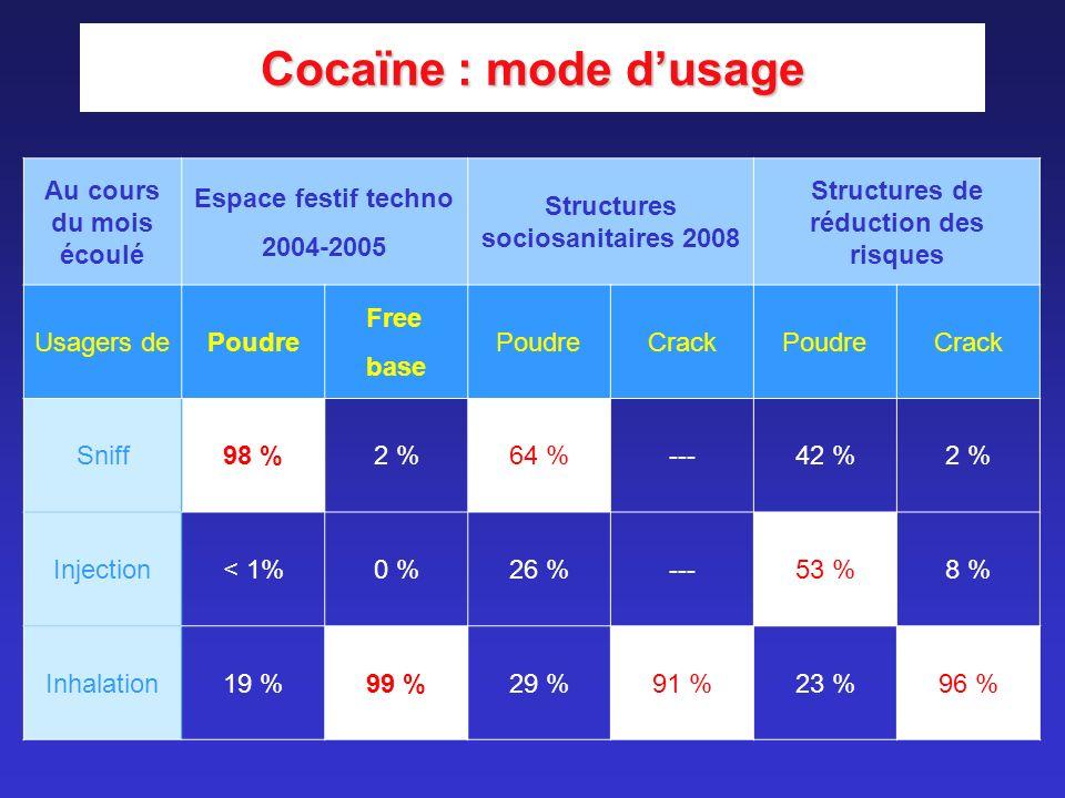 Cocaïne : mode dusage Au cours du mois écoulé Espace festif techno 2004-2005 Structures sociosanitaires 2008 Structures de réduction des risques Usage