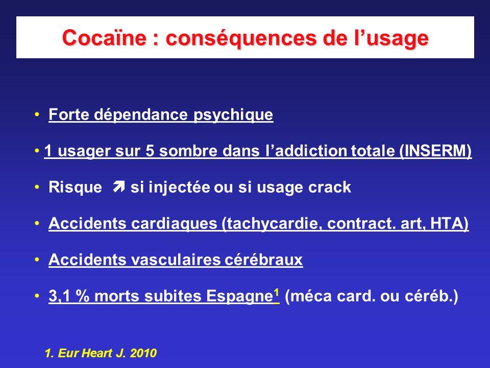 Cocaïne : conséquences de lusage Forte dépendance psychique 1 usager sur 5 sombre dans laddiction totale (INSERM) Risque si injectée ou si usage crack