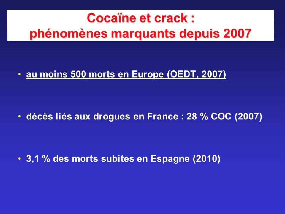 Cocaïne et crack : phénomènes marquants depuis 2007 au moins 500 morts en Europe (OEDT, 2007) décès liés aux drogues en France : 28 % COC (2007) 3,1 %