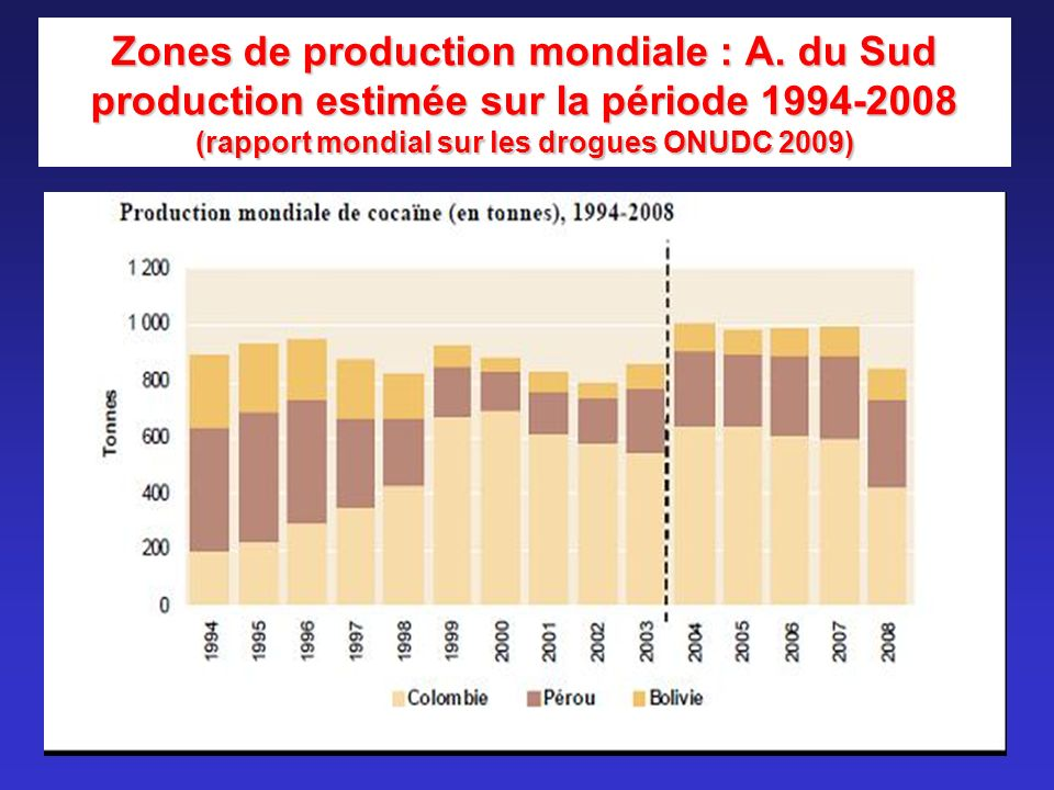 Cocaïne : circuits de diffusion 1980 : entrée en force aux USA (Mexique) 1990 : puis en France (Espagne – Portugal) « drogue du show-biz » 2000 : diffuse / toutes les couches sociales Chute des prix (150 60-65 eur/g) Disponibilité accrue +++