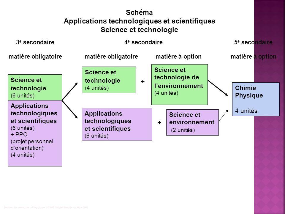Applications technologiques et scientifiques (6 unités) + PPO (projet personnel dorientation) (4 unités) Schéma Applications technologiques et scienti