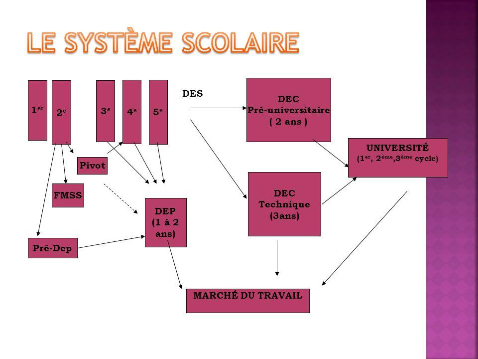 2e2e 5e5e 4e4e 1 er 3e3e DEP (1 à 2 ans) DEC Technique (3ans) DEC Pré-universitaire ( 2 ans ) UNIVERSITÉ (1 er, 2 ème,3 ème cycle) DES MARCHÉ DU TRAVA