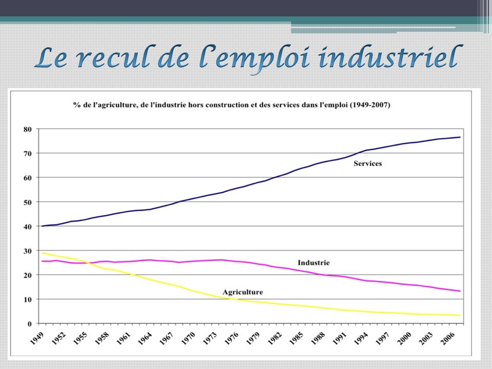 En France, les chiffres sont assez constants, et lon peut considérer que, chaque année, la France perd 60 000 à 70 000 emplois dans lindustrie manufacturière, et ce depuis les années 1980