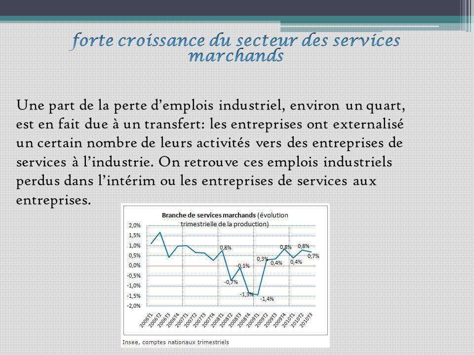 Une part de la perte demplois industriel, environ un quart, est en fait due à un transfert: les entreprises ont externalisé un certain nombre de leurs activités vers des entreprises de services à lindustrie.