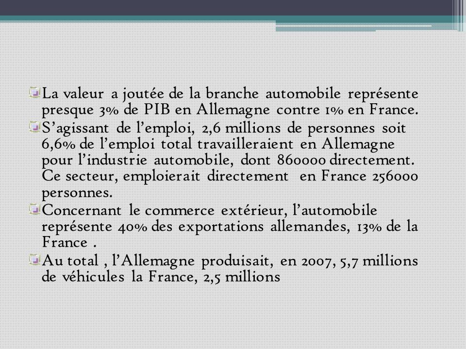 La valeur a joutée de la branche automobile représente presque 3% de PIB en Allemagne contre 1% en France.