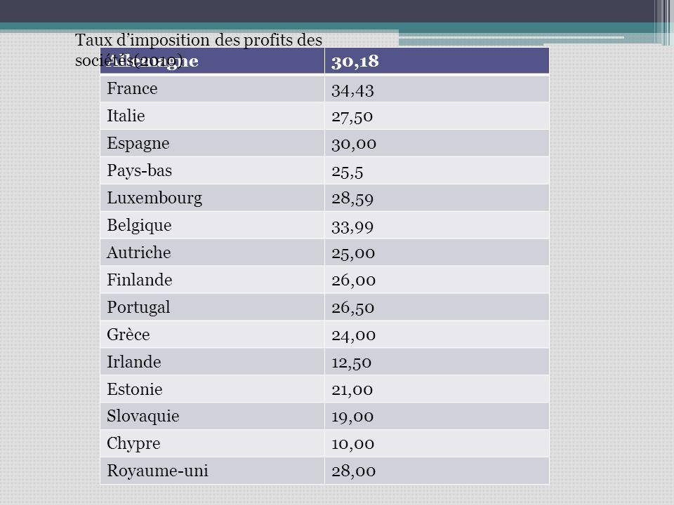 Allemagne30,18 France34,43 Italie27,50 Espagne30,00 Pays-bas25,5 Luxembourg28,59 Belgique33,99 Autriche25,00 Finlande26,00 Portugal26,50 Grèce24,00 Irlande12,50 Estonie21,00 Slovaquie19,00 Chypre10,00 Royaume-uni28,00 Taux dimposition des profits des sociétés(2010)