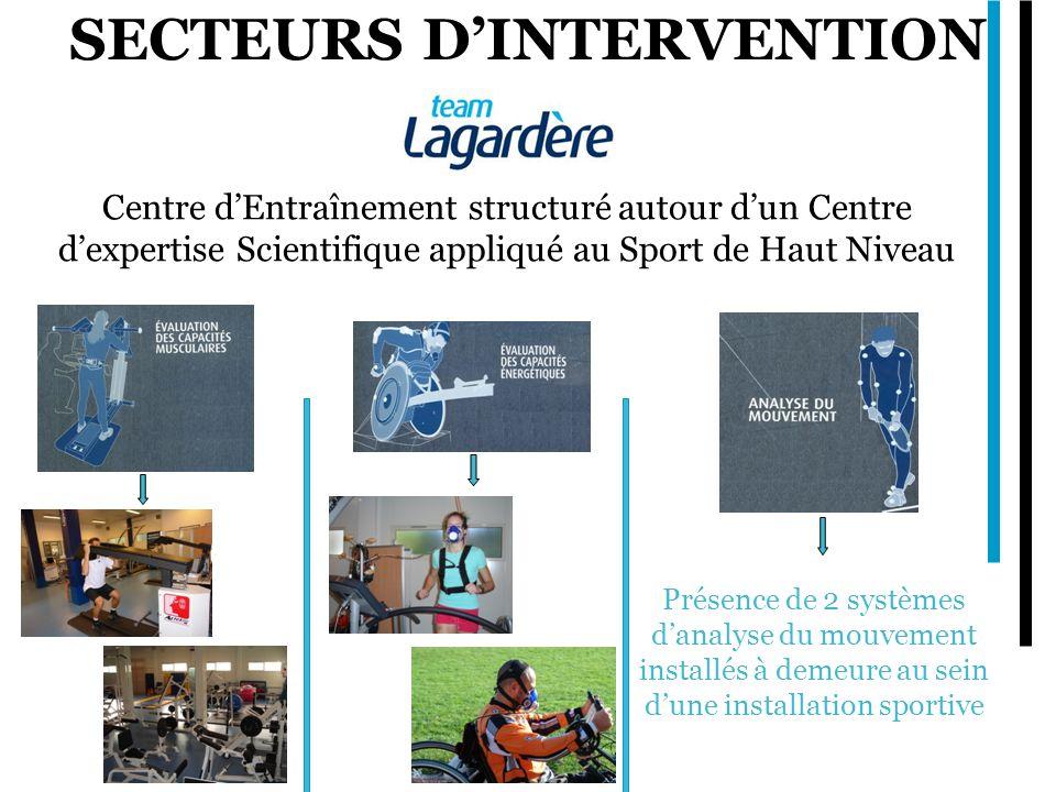 SECTEURS DINTERVENTION Centre dEntraînement structuré autour dun Centre dexpertise Scientifique appliqué au Sport de Haut Niveau Présence de 2 système