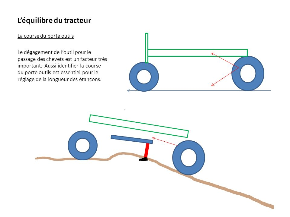 Léquilibre du tracteur La course du porte outils Le dégagement de loutil pour le passage des chevets est un facteur très important. Aussi identifier l