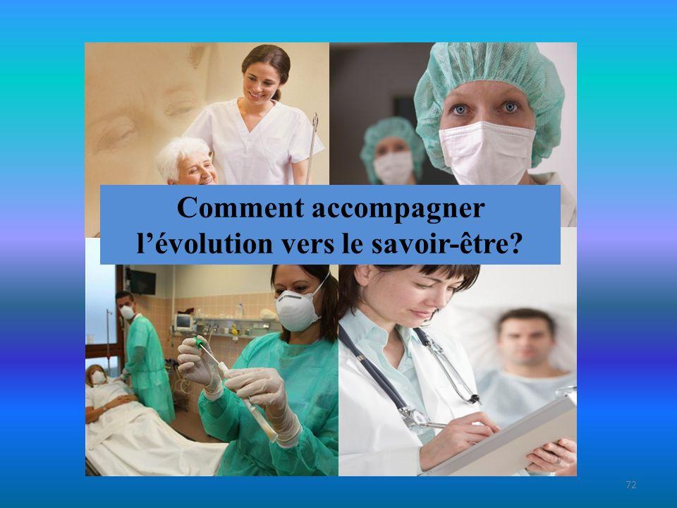 73 Favoriser lévolution vers le savoir-être (1) En identifiant les comportements infirmiers propices au savoir-être à chaque niveau de formation.