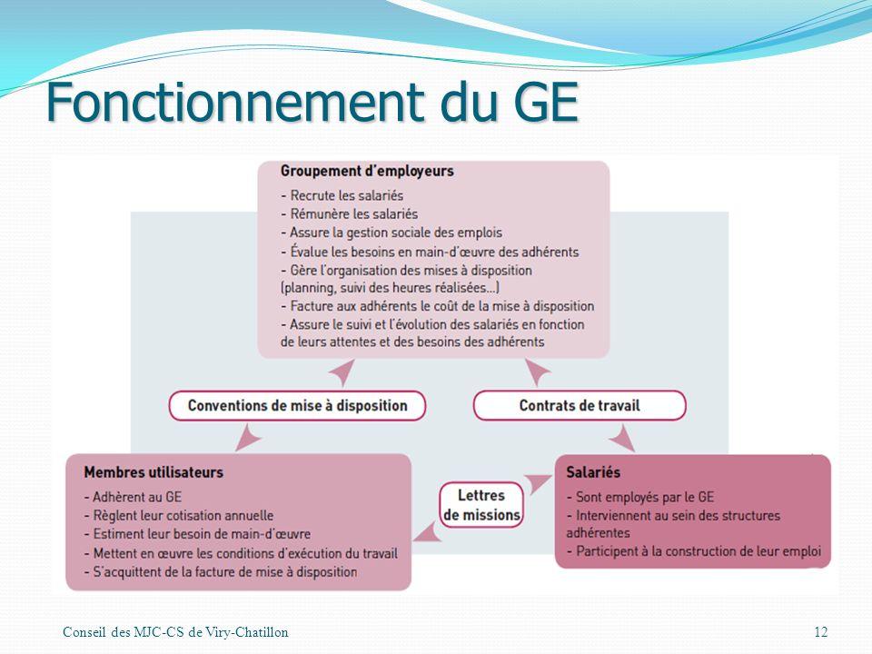 Fonctionnement du GE Conseil des MJC-CS de Viry-Chatillon12