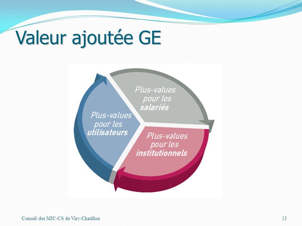 Valeur ajoutée GE Conseil des MJC-CS de Viry-Chatillon13