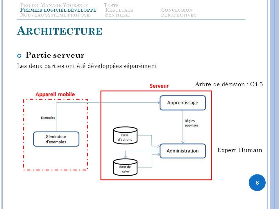 A RCHITECTURE Partie serveur Les deux parties ont été développées séparément 8 Arbre de décision : C4.5 Expert Humain P ROJET M ANAGE Y OURSELF T ESTS