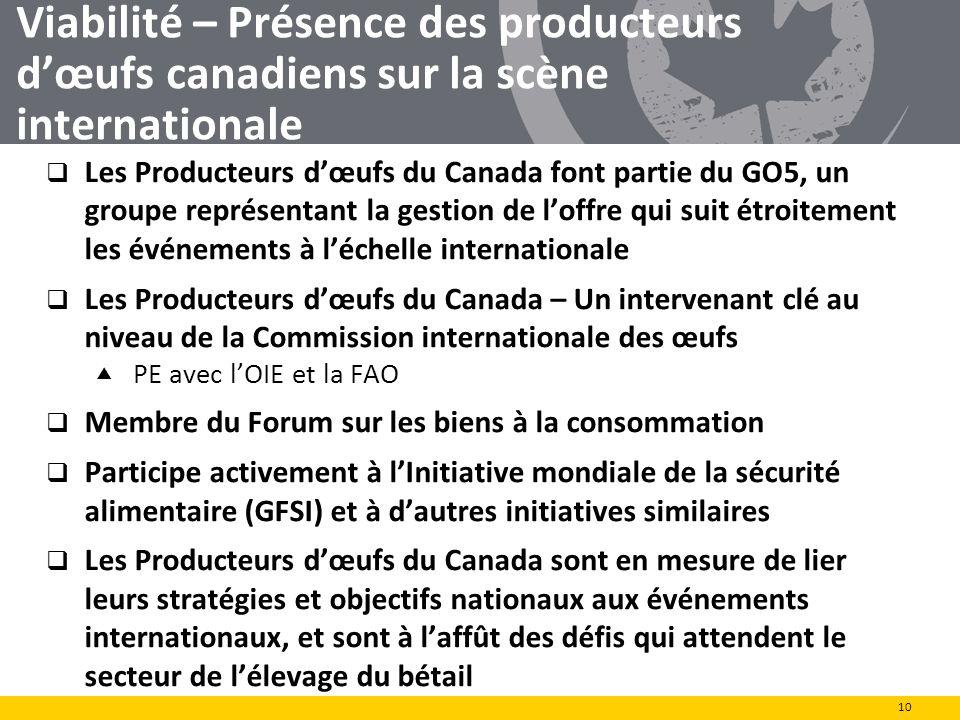 Viabilité – Présence des producteurs dœufs canadiens sur la scène internationale 10 Les Producteurs dœufs du Canada font partie du GO5, un groupe repr