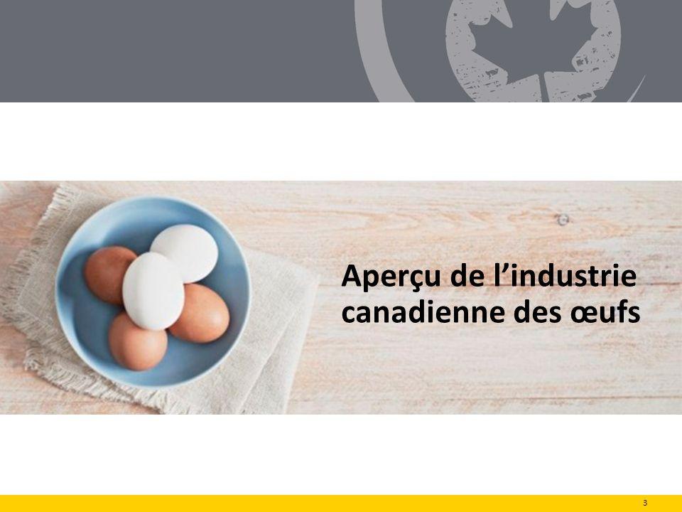La scène canadienne Nombre de producteurs dœufs réglementés au Canada : 1 016 Production dans chacune des 10 provinces et dans les Territoires du Nord-Ouest Nombre moyen de poules par producteur : 20 241 Lindustrie compte environ 21,5 millions de poules en production Plusieurs fermes ovocoles appartiennent et sont exploitées par des familles qui se livrent à cette activité depuis des générations Environ 20 % sont producteurs de première génération Lindustrie contribue 1,4 milliards de dollars par année à léconomie du Canada Lindustrie canadienne des œufs compte 16 800 personnes à son emploiun élément précieux en milieu rural 4