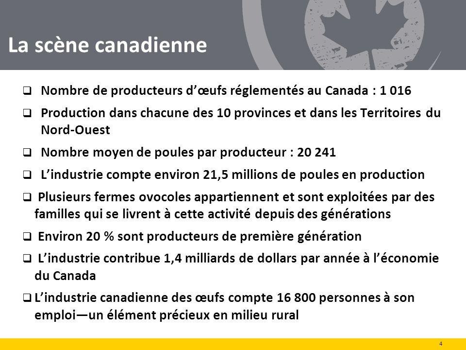 La scène canadienne Nombre de producteurs dœufs réglementés au Canada : 1 016 Production dans chacune des 10 provinces et dans les Territoires du Nord