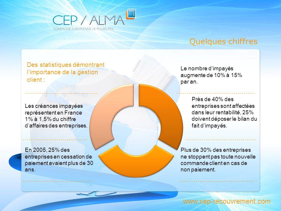 Quelques chiffres Des statistiques démontrant limportance de la gestion client : Les créances impayées représentent en France 1% à 1,5% du chiffre daf