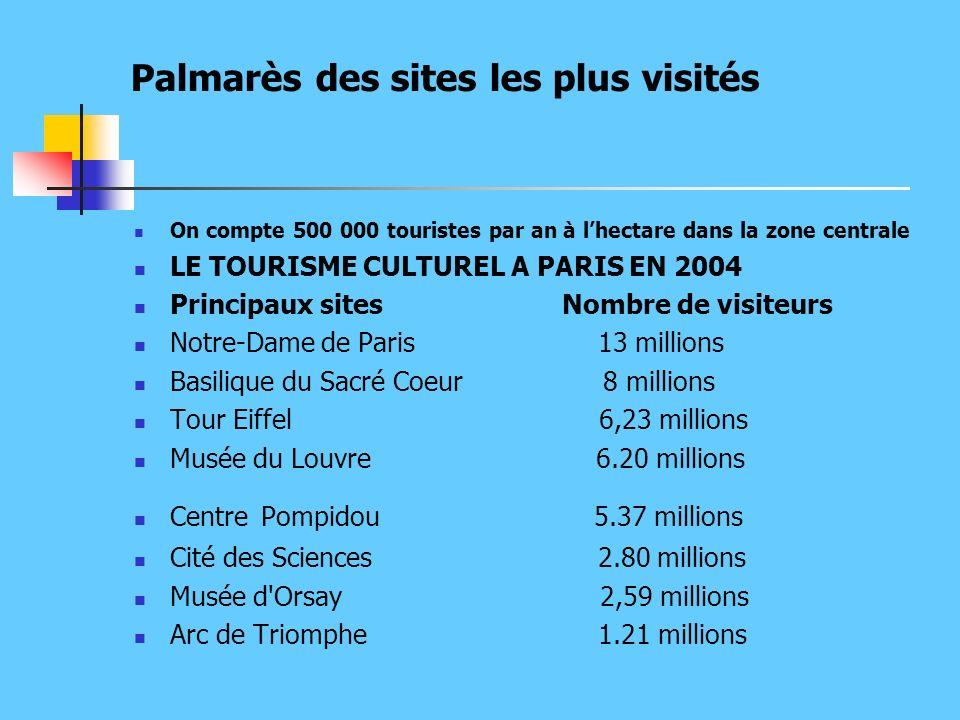 Palmarès des sites les plus visités On compte 500 000 touristes par an à lhectare dans la zone centrale LE TOURISME CULTUREL A PARIS EN 2004 Principaux sites Nombre de visiteurs Notre-Dame de Paris 13 millions Basilique du Sacré Coeur 8 millions Tour Eiffel 6,23 millions Musée du Louvre 6.20 millions Centre Pompidou 5.37 millions Cité des Sciences 2.80 millions Musée d Orsay 2,59 millions Arc de Triomphe 1.21 millions