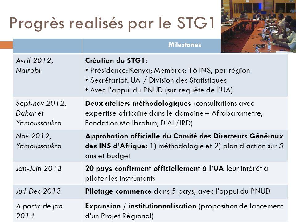 Progrès realisés par le STG1 Milestones Avril 2012, Nairobi Création du STG1: Présidence: Kenya; Membres: 16 INS, par région Secrétariat: UA / Divisio