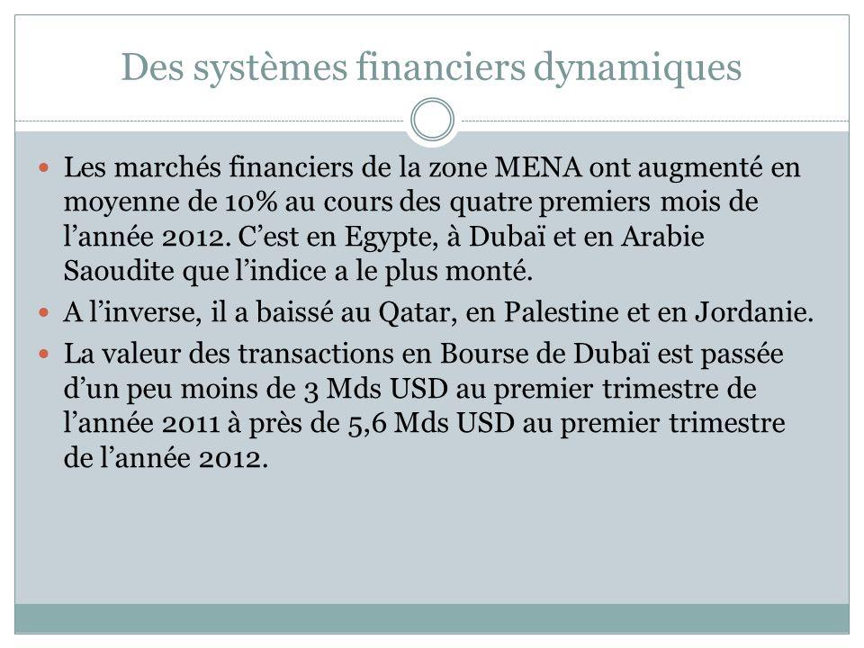 Des systèmes financiers dynamiques Les marchés financiers de la zone MENA ont augmenté en moyenne de 10% au cours des quatre premiers mois de lannée 2012.