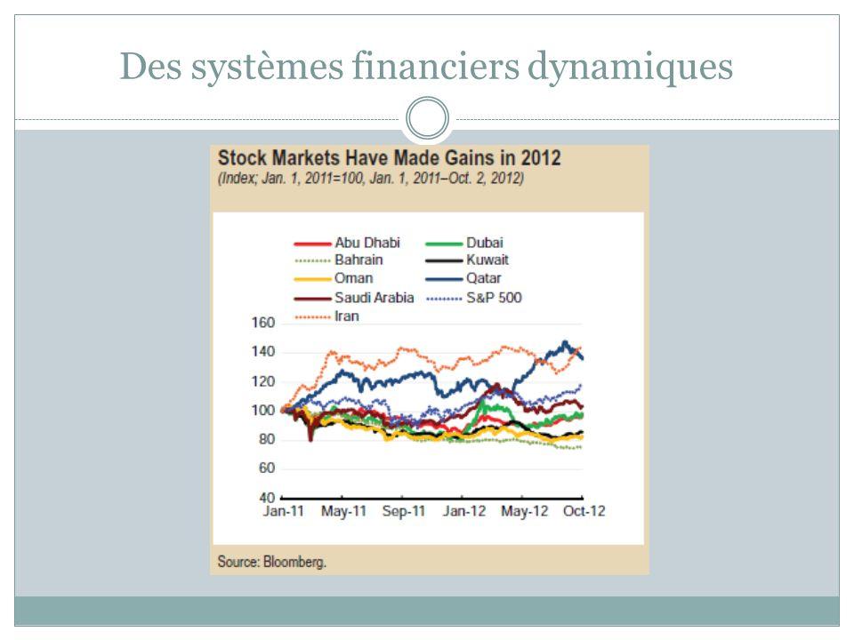 Des systèmes financiers dynamiques