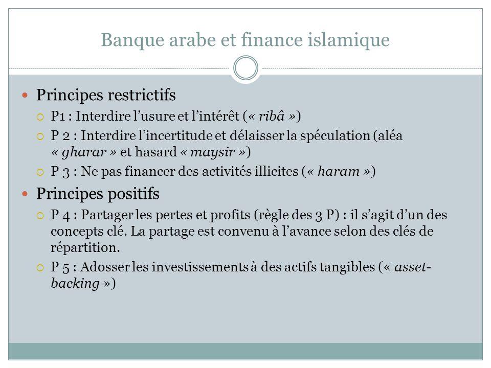 Banque arabe et finance islamique Principes restrictifs P1 : Interdire lusure et lintérêt (« ribâ ») P 2 : Interdire lincertitude et délaisser la spéculation (aléa « gharar » et hasard « maysir ») P 3 : Ne pas financer des activités illicites (« haram ») Principes positifs P 4 : Partager les pertes et profits (règle des 3 P) : il sagit dun des concepts clé.