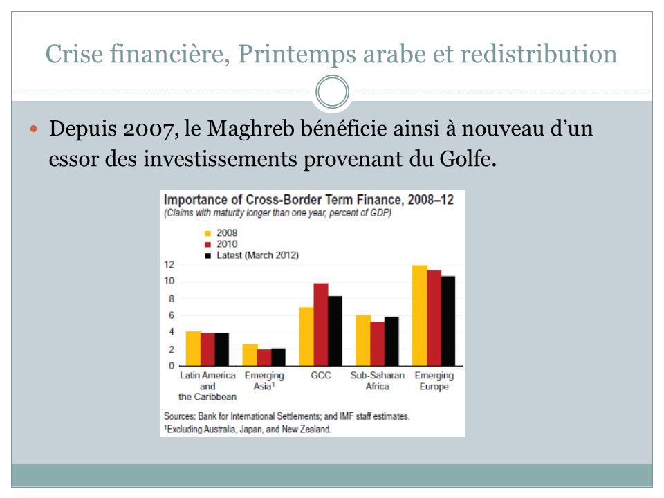 Depuis 2007, le Maghreb bénéficie ainsi à nouveau dun essor des investissements provenant du Golfe.