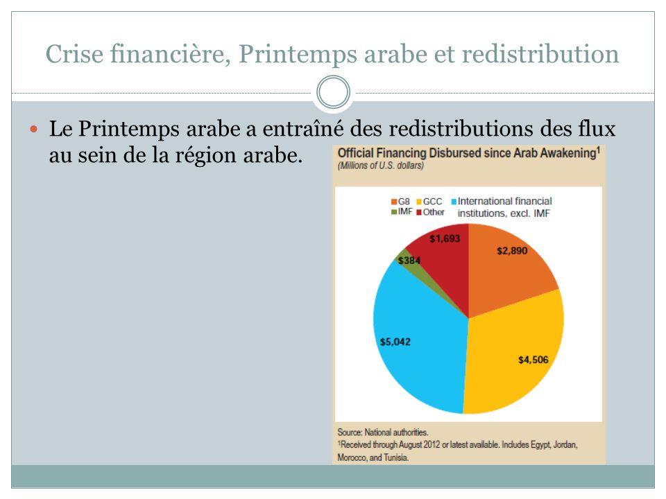 Crise financière, Printemps arabe et redistribution Le Printemps arabe a entraîné des redistributions des flux au sein de la région arabe.