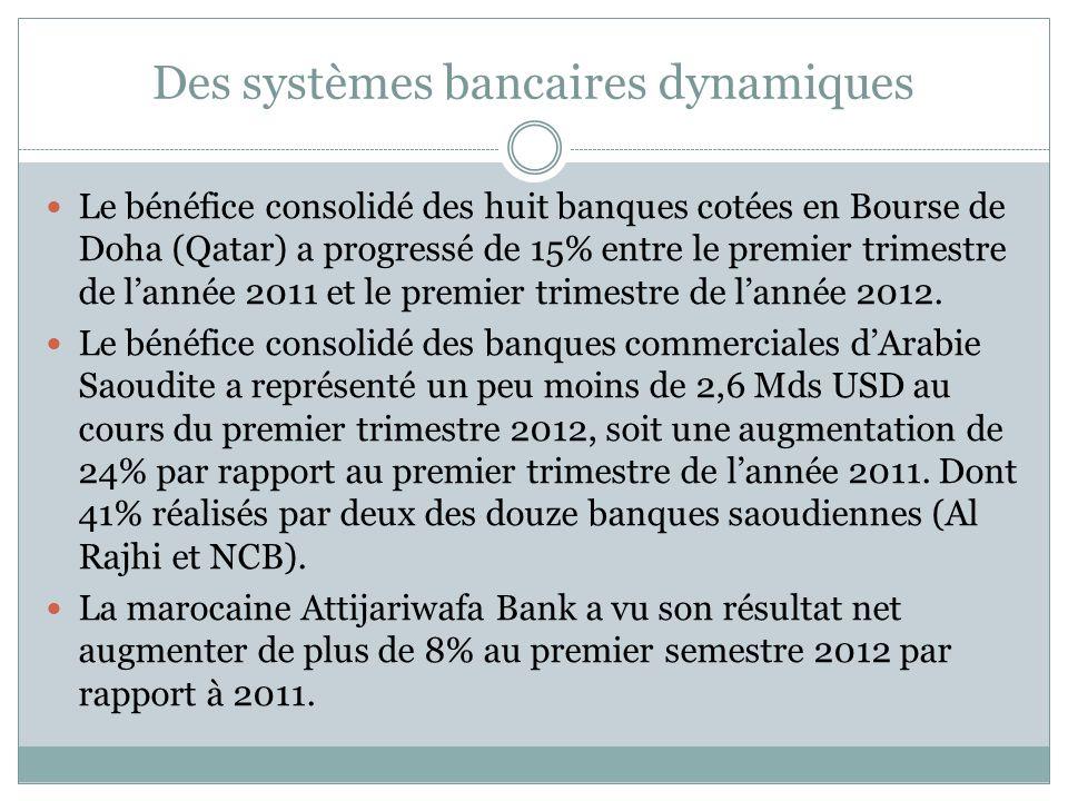 Des systèmes bancaires dynamiques La situation est hétérogène cependant : le bénéfice dégagé par Emirates NBD – la première banque commerciale des Emirats – a diminué de lordre de 55% au premier trimestre 2012 par rapport à la même période de 2011.