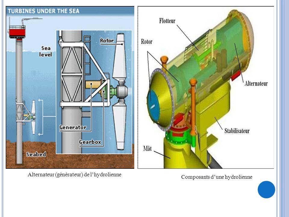 Composants dune hydrolienne Alternateur (générateur) de lhydrolienne