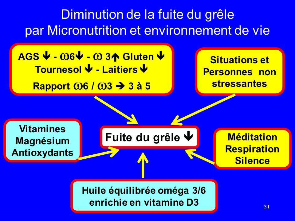 Diminution de la fuite du grêle par Micronutrition et environnement de vie 31 Fuite du grêle Vitamines Magnésium Antioxydants AGS - 6 - 3 Gluten Tourn