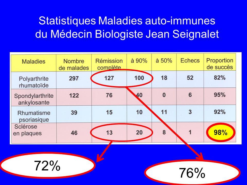 Statistiques Maladies auto-immunes du Médecin Biologiste Jean Seignalet 38 76% 72% 98%