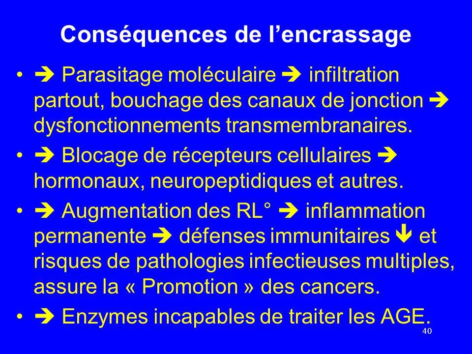 Conséquences de lencrassage Parasitage moléculaire infiltration partout, bouchage des canaux de jonction dysfonctionnements transmembranaires. Blocage