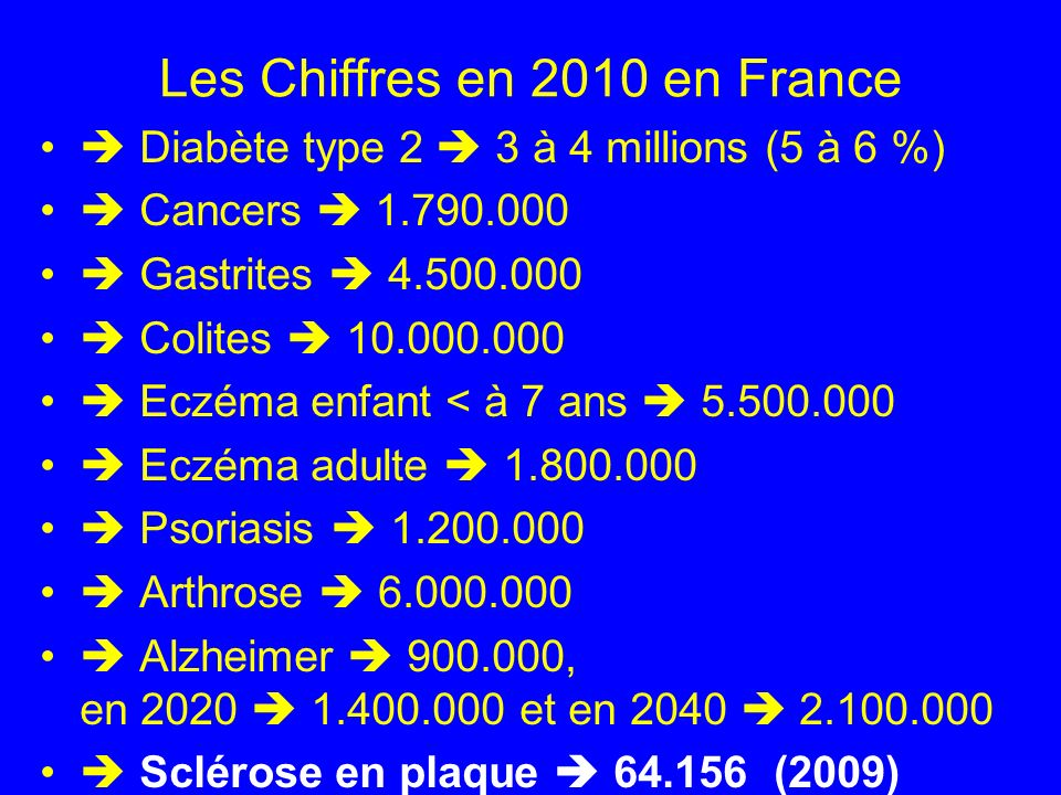 Les Chiffres en 2010 en France Diabète type 2 3 à 4 millions (5 à 6 %) Cancers 1.790.000 Gastrites 4.500.000 Colites 10.000.000 Eczéma enfant < à 7 an