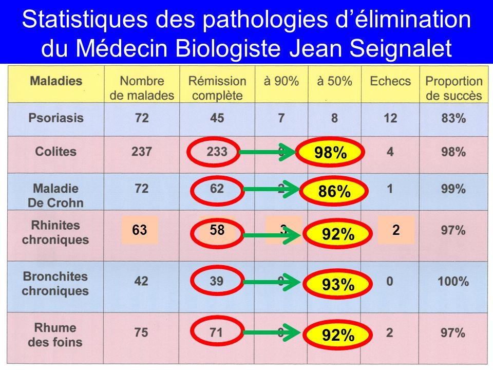 Statistiques des pathologies délimination du Médecin Biologiste Jean Seignalet 57 635832 98% 86% 92% 93% 92%