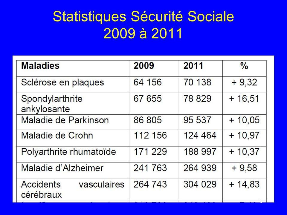 Statistiques Sécurité Sociale 2009 à 2011 6