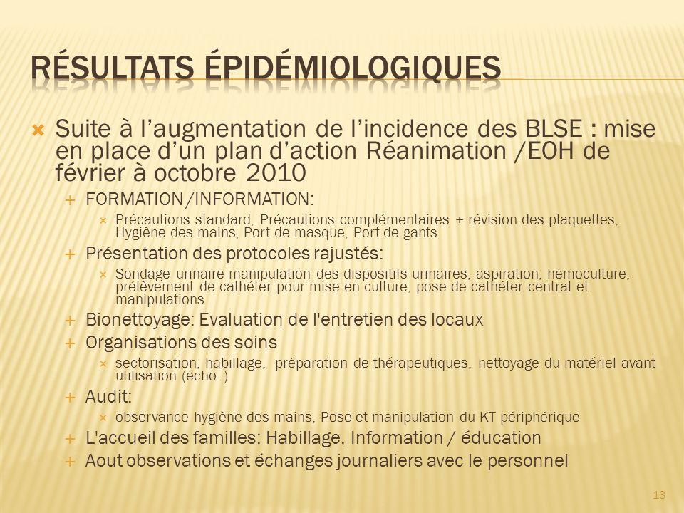 Suite à laugmentation de lincidence des BLSE : mise en place dun plan daction Réanimation /EOH de février à octobre 2010 FORMATION /INFORMATION: Préca