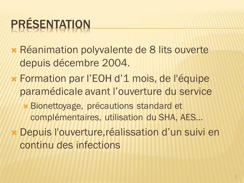Réanimation polyvalente de 8 lits ouverte depuis décembre 2004. Formation par lEOH d1 mois, de l'équipe paramédicale avant louverture du service Bione