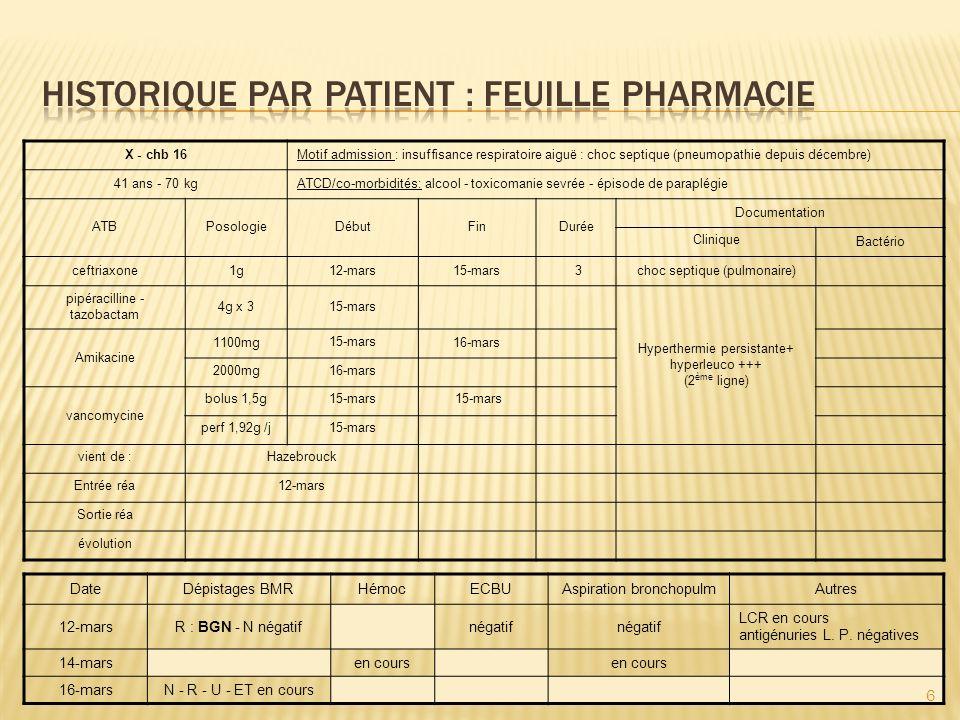X - chb 16Motif admission : insuffisance respiratoire aiguë : choc septique (pneumopathie depuis décembre) 41 ans - 70 kgATCD/co-morbidités: alcool -