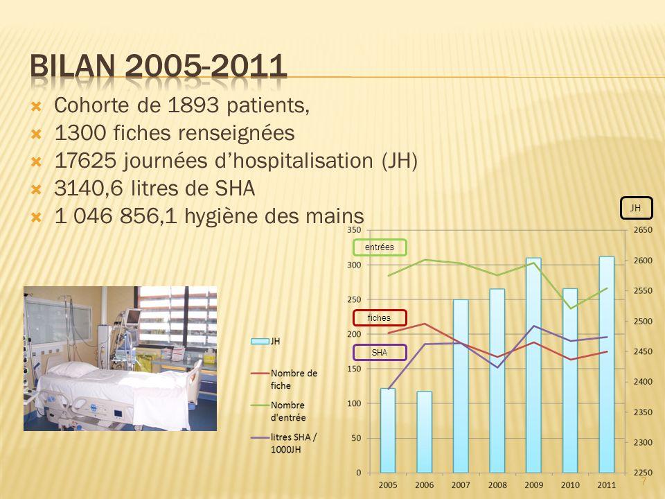 Cohorte de 1893 patients, 1300 fiches renseignées 17625 journées dhospitalisation (JH) 3140,6 litres de SHA 1 046 856,1 hygiène des mains JH entrées f