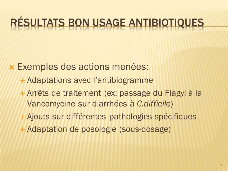 Exemples des actions menées: Adaptations avec lantibiogramme Arrêts de traitement (ex: passage du Flagyl à la Vancomycine sur diarrhées à C.difficile)