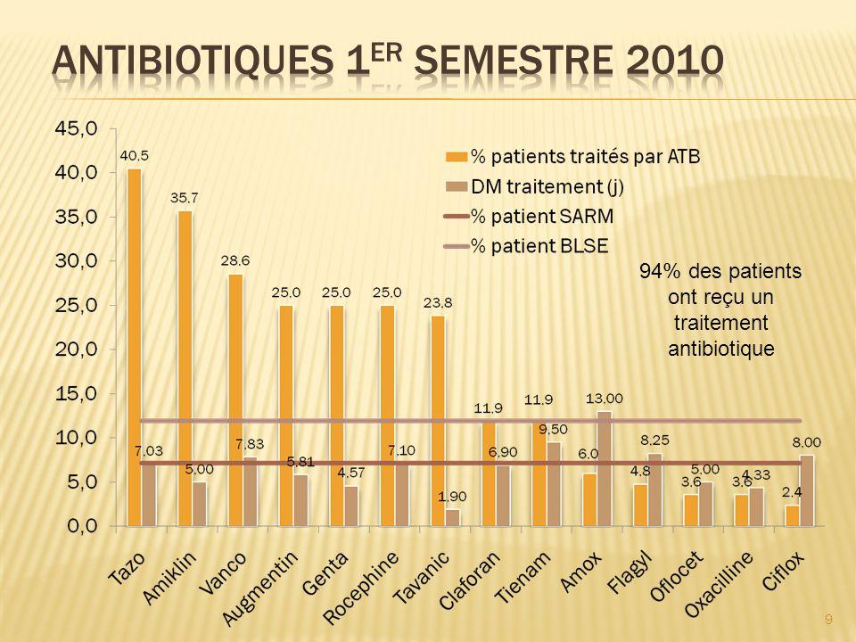 94% des patients ont reçu un traitement antibiotique 9