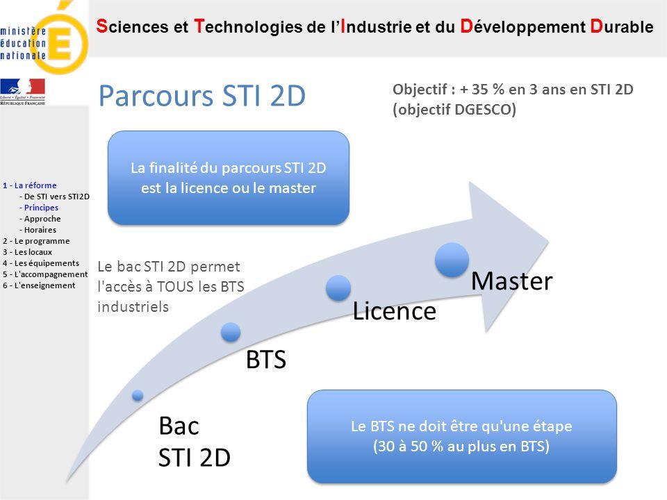 Parcours STI 2D Bac STI 2D BTS Licence Master Le BTS ne doit être qu une étape (30 à 50 % au plus en BTS) La finalité du parcours STI 2D est la licence ou le master Le bac STI 2D permet l accès à TOUS les BTS industriels Objectif : + 35 % en 3 ans en STI 2D (objectif DGESCO) 1 - La réforme - De STI vers STI2D - Principes - Approche - Horaires 2 - Le programme 3 - Les locaux 4 - Les équipements 5 - L accompagnement 6 - L enseignement