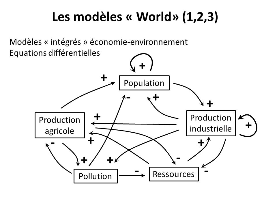 Les modèles « World» (1,2,3) Population Production industrielle Production agricole Ressources Pollution Modèles « intégrés » économie-environnement Equations différentielles + - + + + - - + + + + + + - -