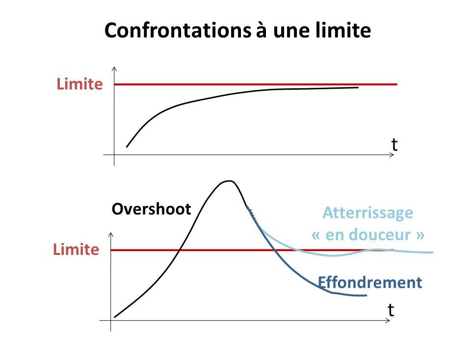 Confrontations à une limite t Limite t Overshoot Effondrement Atterrissage « en douceur »