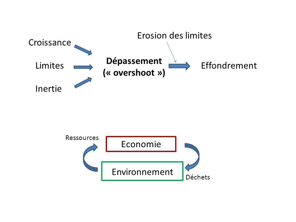 Environnement Ressources Déchets Economie Croissance Limites Inertie Dépassement (« overshoot ») Effondrement Erosion des limites